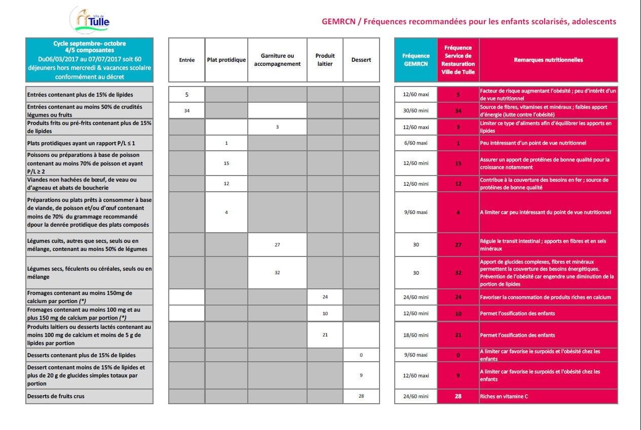Tableau de fréquence alimentaire édité par le GEMRCN